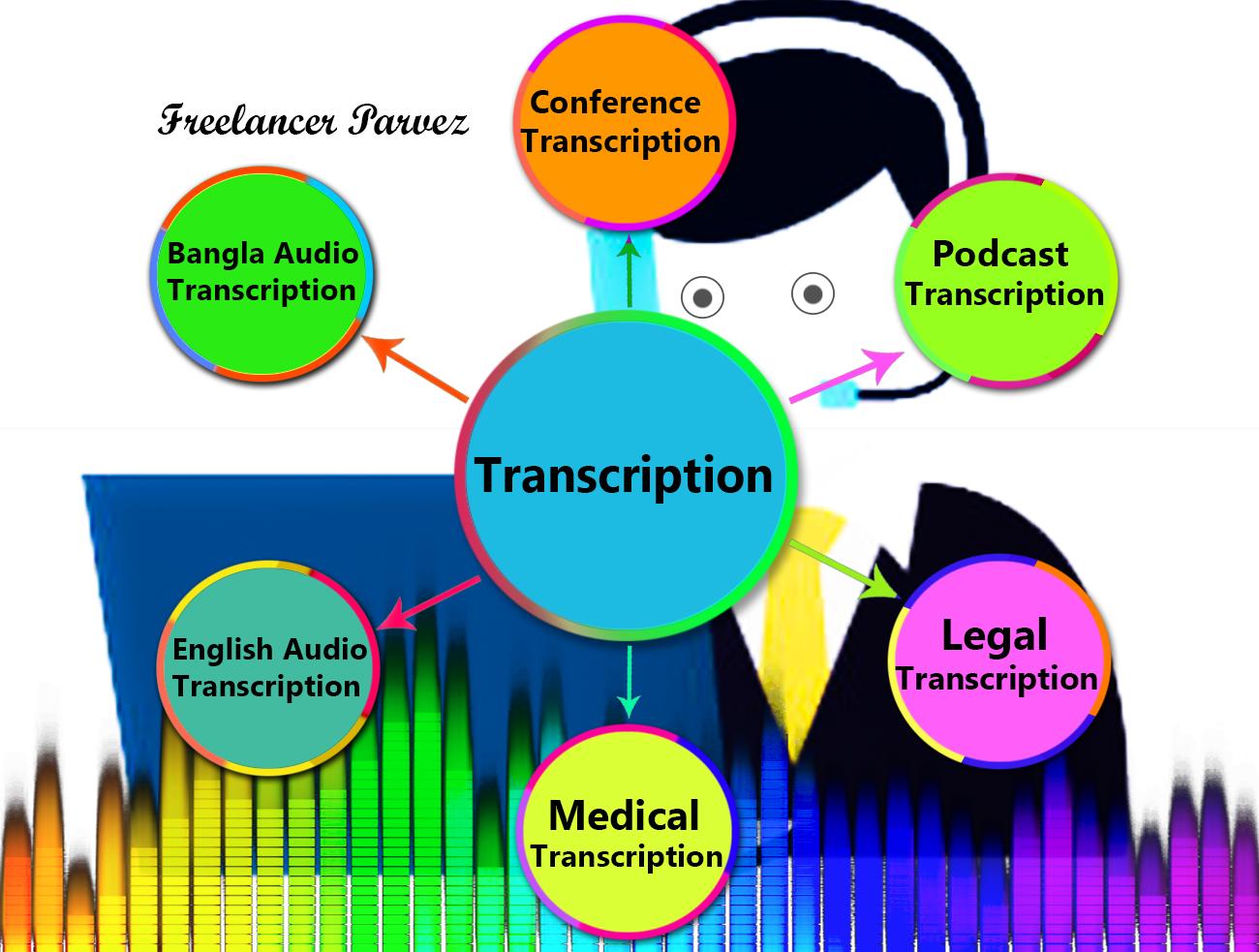 Transcription Service